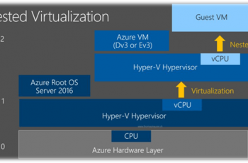 Nested Azure   VM dentro de VM   Passo 2   FINAL