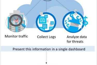 Segurança e Governança | Microsoft Azure | Aula 08